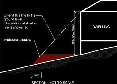 Shadow Diagrams Slope